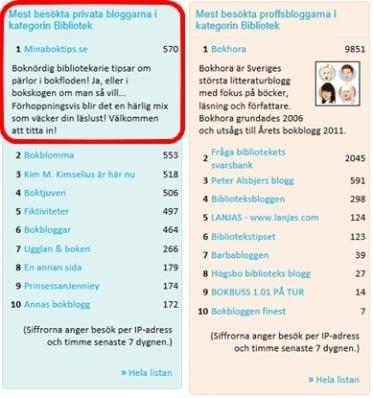 Bloggportaler lista